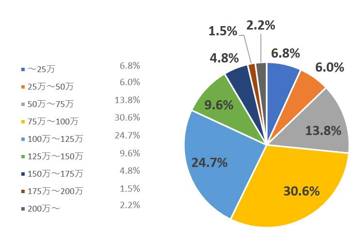 1戸あたりの費用目安と市場相場のグラフ